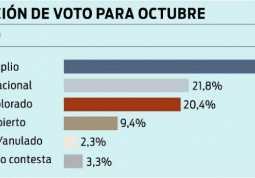 Frente Amplio: 37,3%; Partido Nacional: 21,8%; Partido Colorado: 20,4%
