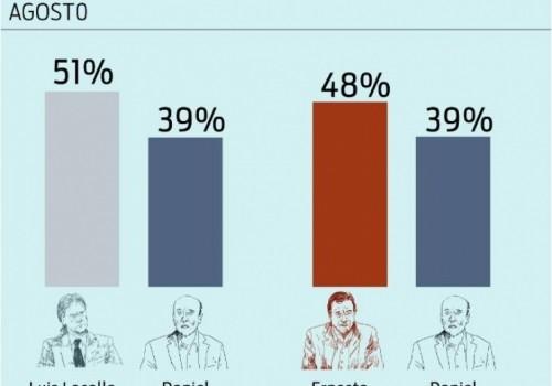 Balotaje: ganan los candidatos de oposición Lacalle Pou o Talvi