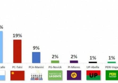 Frente Amplio: 37%; Partido Nacional: 26%; Partido Colorado: 19%