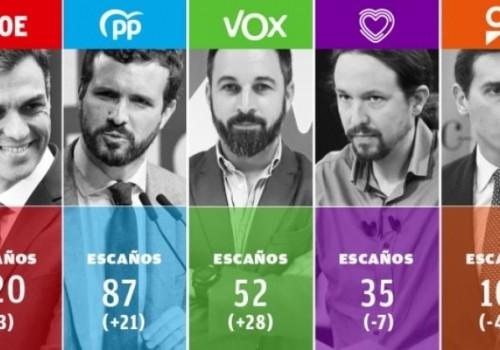 Triunfo del PSOE sin mayoría